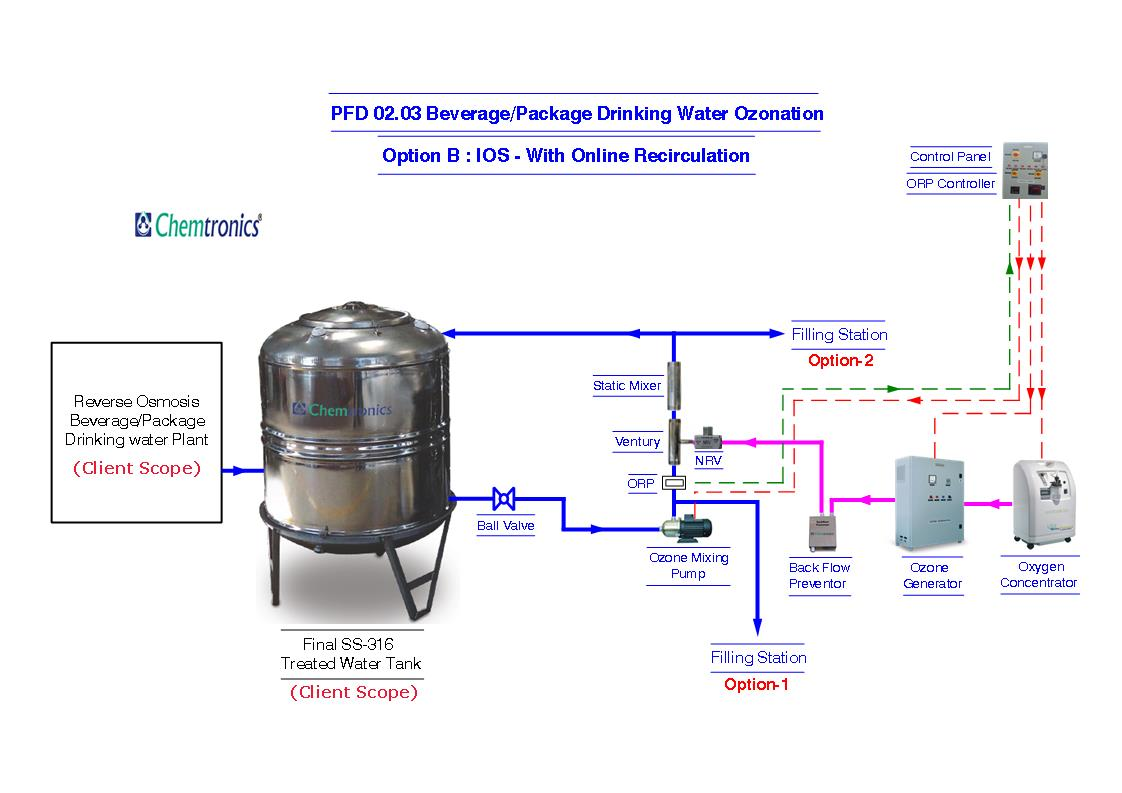 Ozonation Process Flow Diagrams Diagram Pfd Mumbai Html 0203 Option B Ios Online In Tank Ozone Circulation