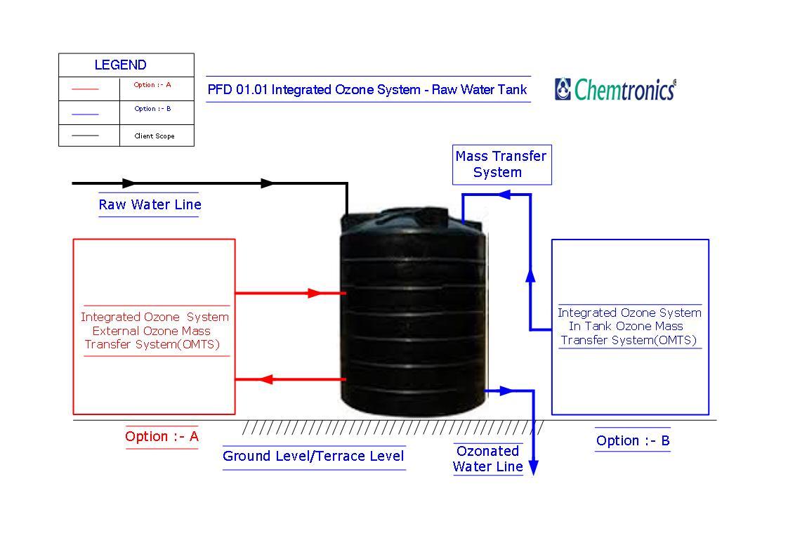 Ozonation Process Flow Diagrams Diagram Pfd Mumbai Html Raw Water Drinking Utility