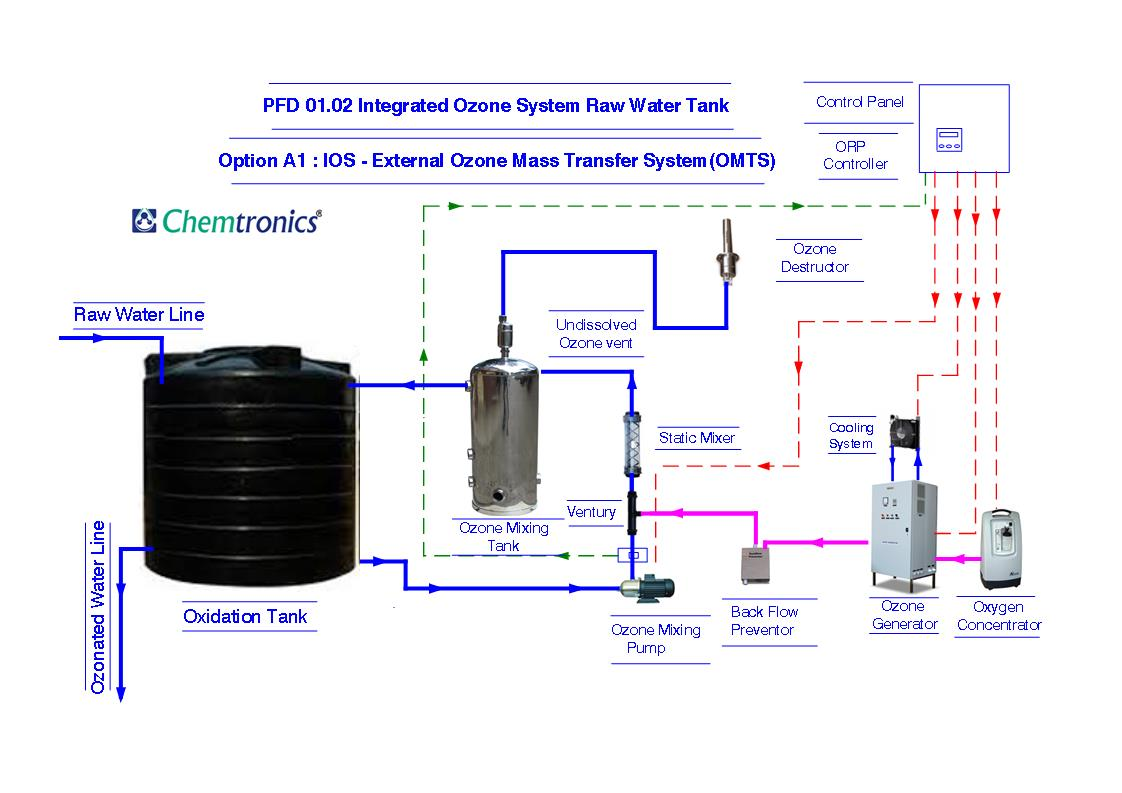 Pfd Option A External Ozone Mass Transfer System For Raw Water Tank