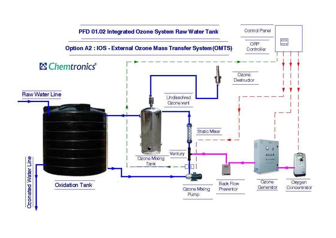 Chemtronics Process Flow Diagrams