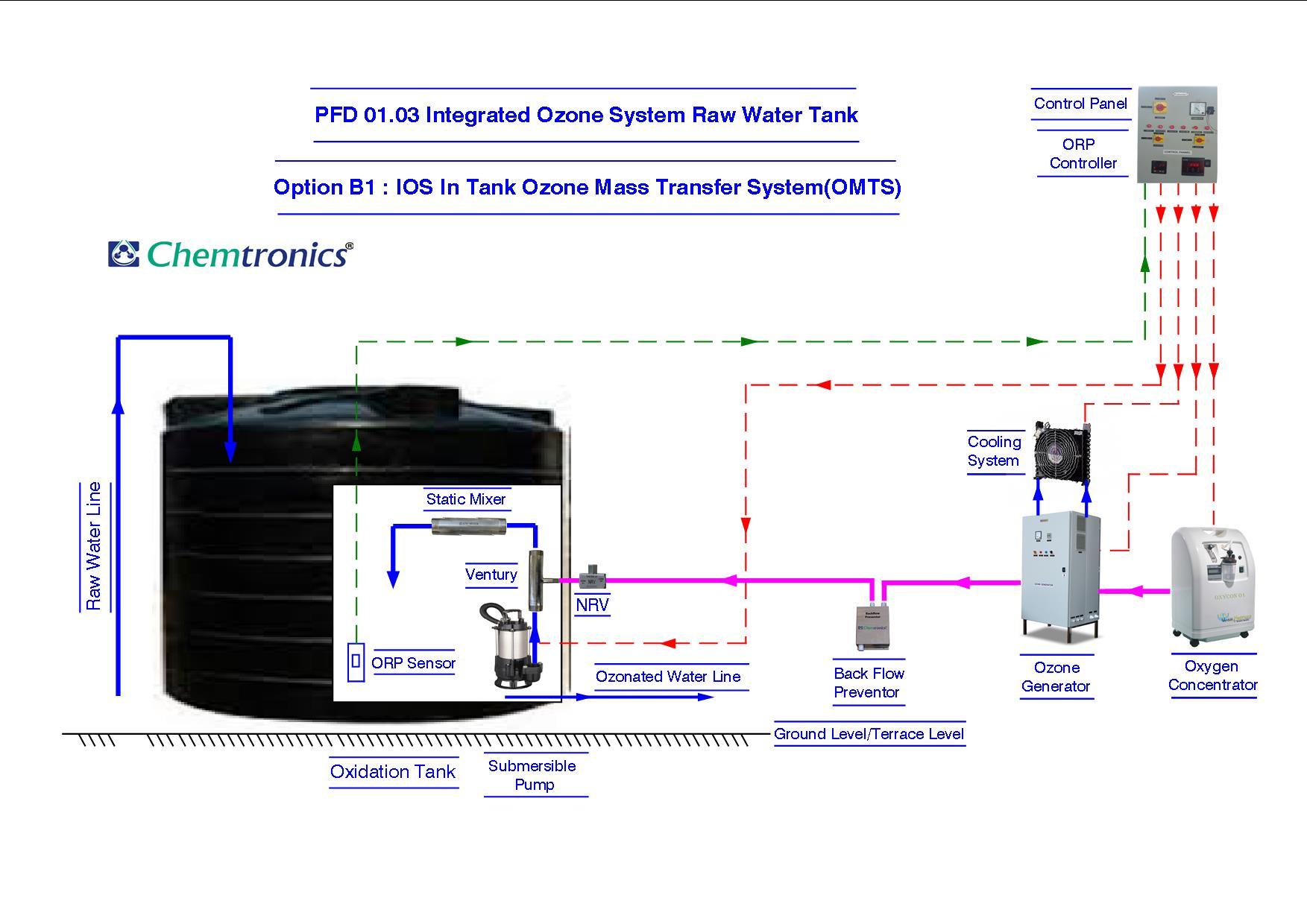 Ozonation Process Flow Diagrams Diagram Pfd Mumbai 01 Raw Water Drinking Utility 0101 Option 0102 External Ozone Mass Transfer System For