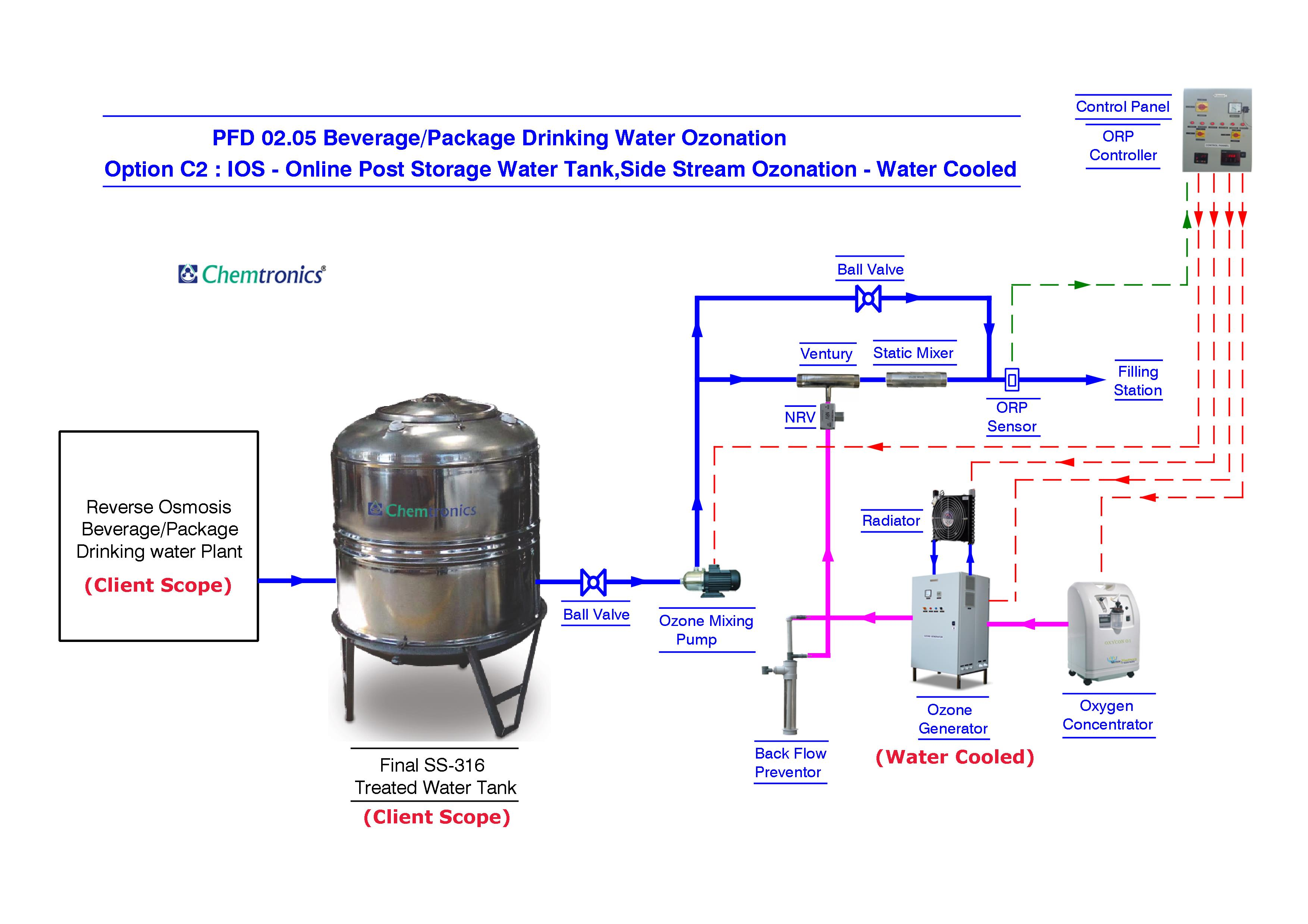 Ozonation Process Flow Diagrams Diagram Pfd Mumbai 0205 Option C2 Online Post Tank Water Cooled System For Package Drinking