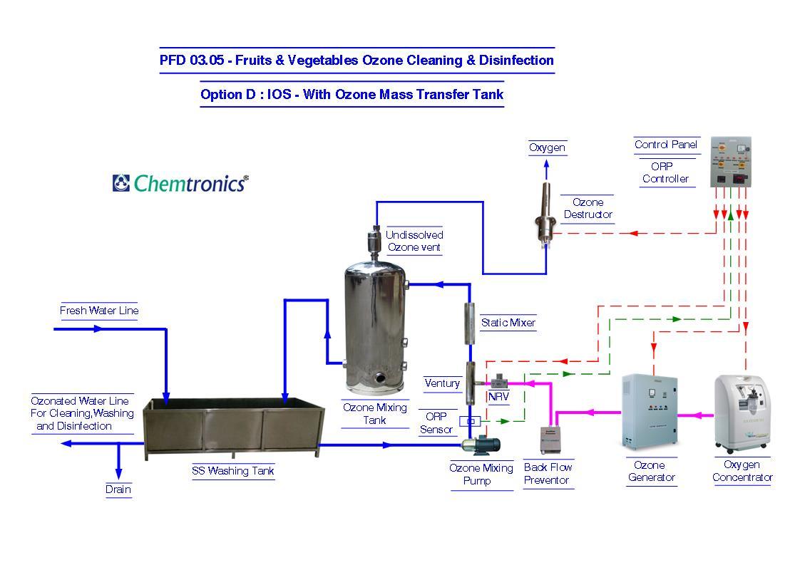 Ozonation Process Flow Diagrams Diagram Pfd Mumbai Wiring Batch Controler 0302 Option A In Tank Air Feed Ozone Diffusion 0303 B Oxygen
