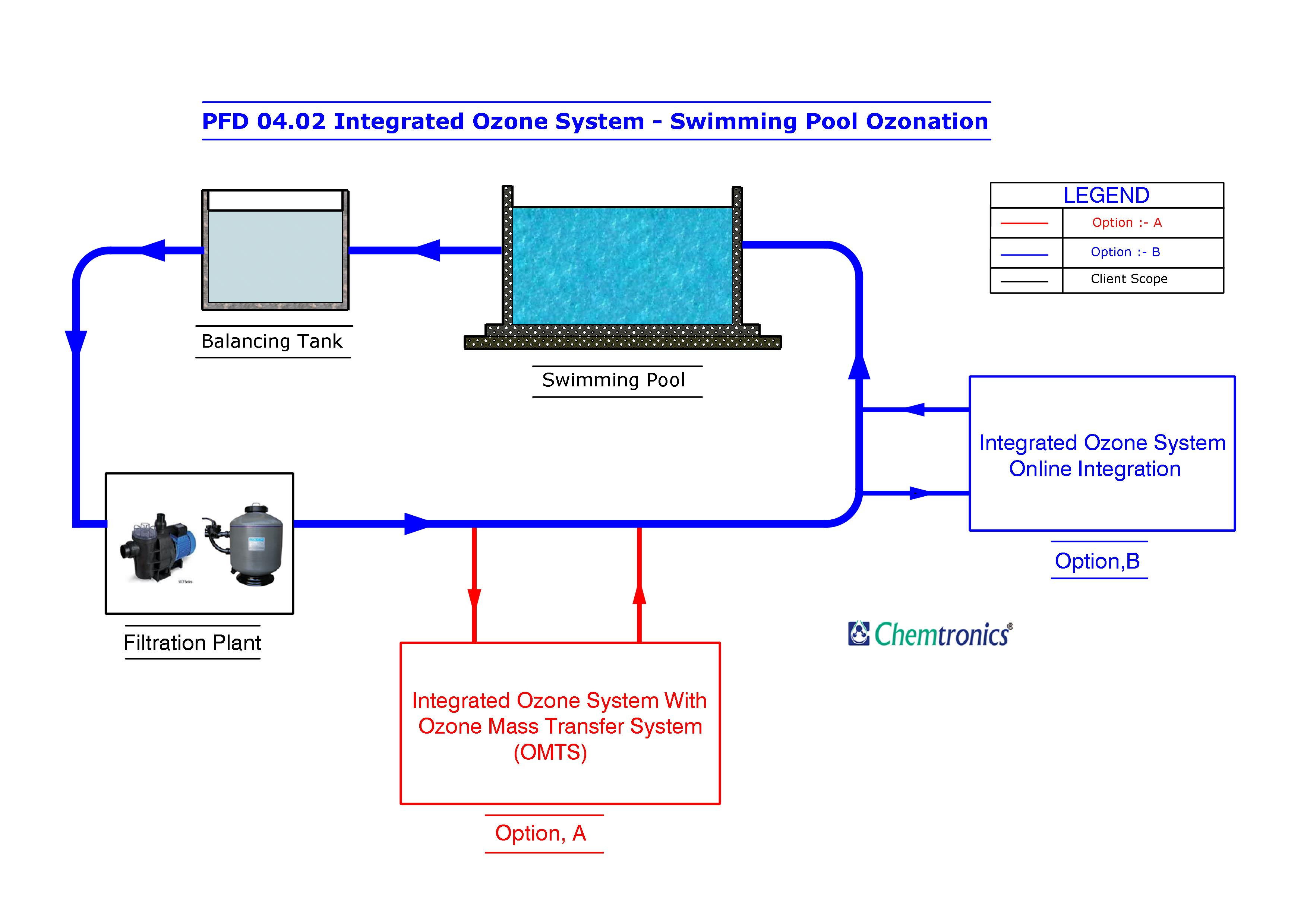 Ozonation process flow diagrams process flow diagram pfd mumbai india for Swimming pool treatment options