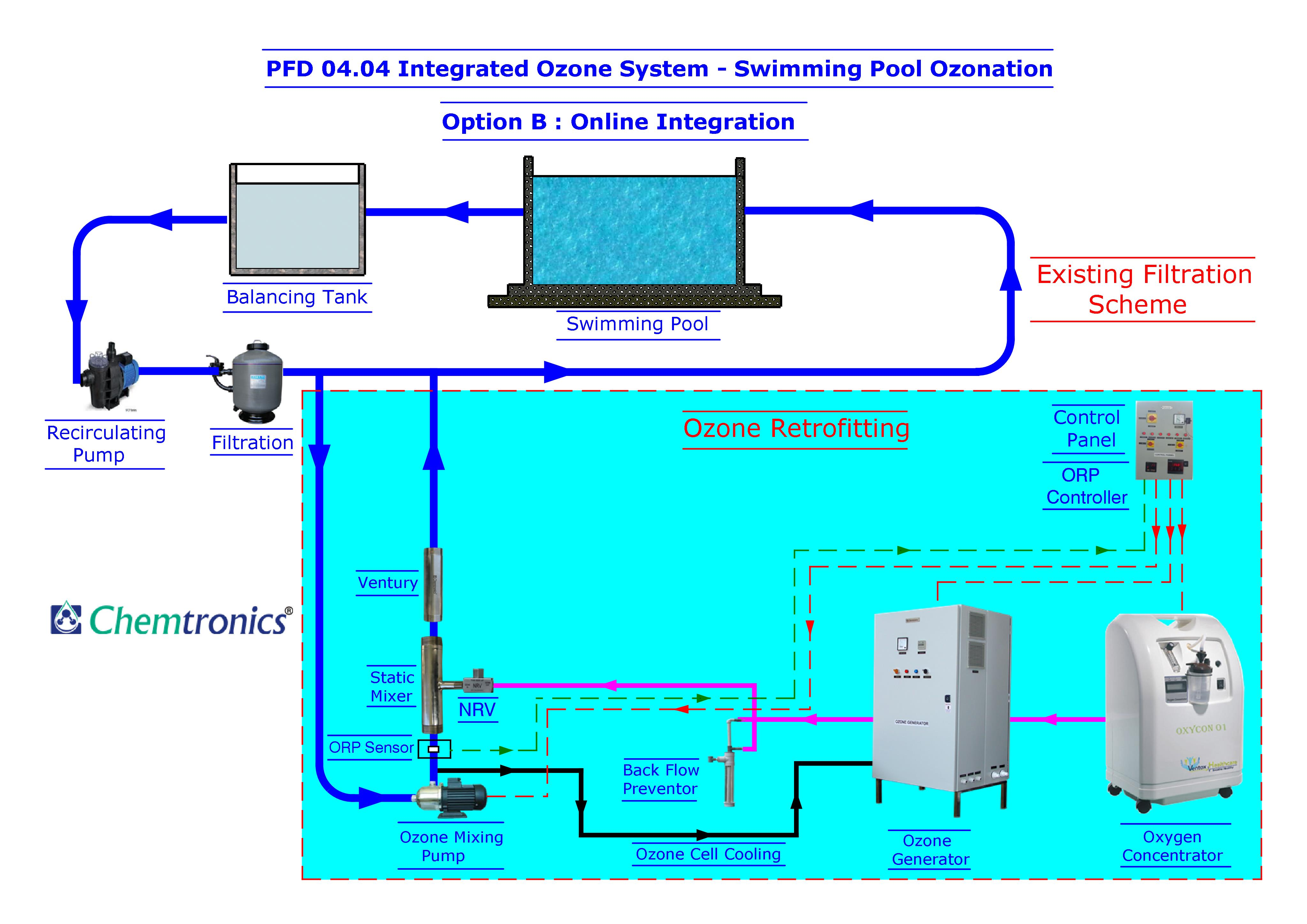 PFD 04.04 Option B Online Integration for Swimming Pool Ozonation