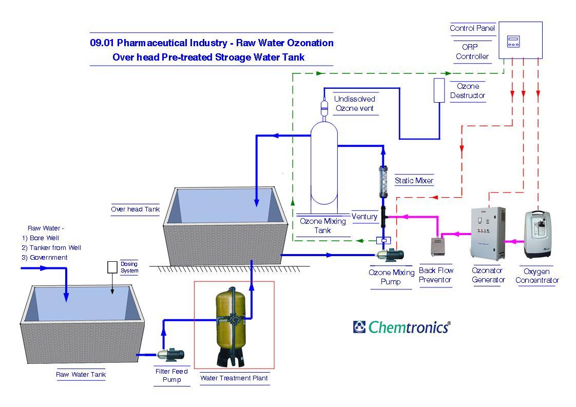 Ozonation Process Flow Diagrams Process Flow Diagram pfd