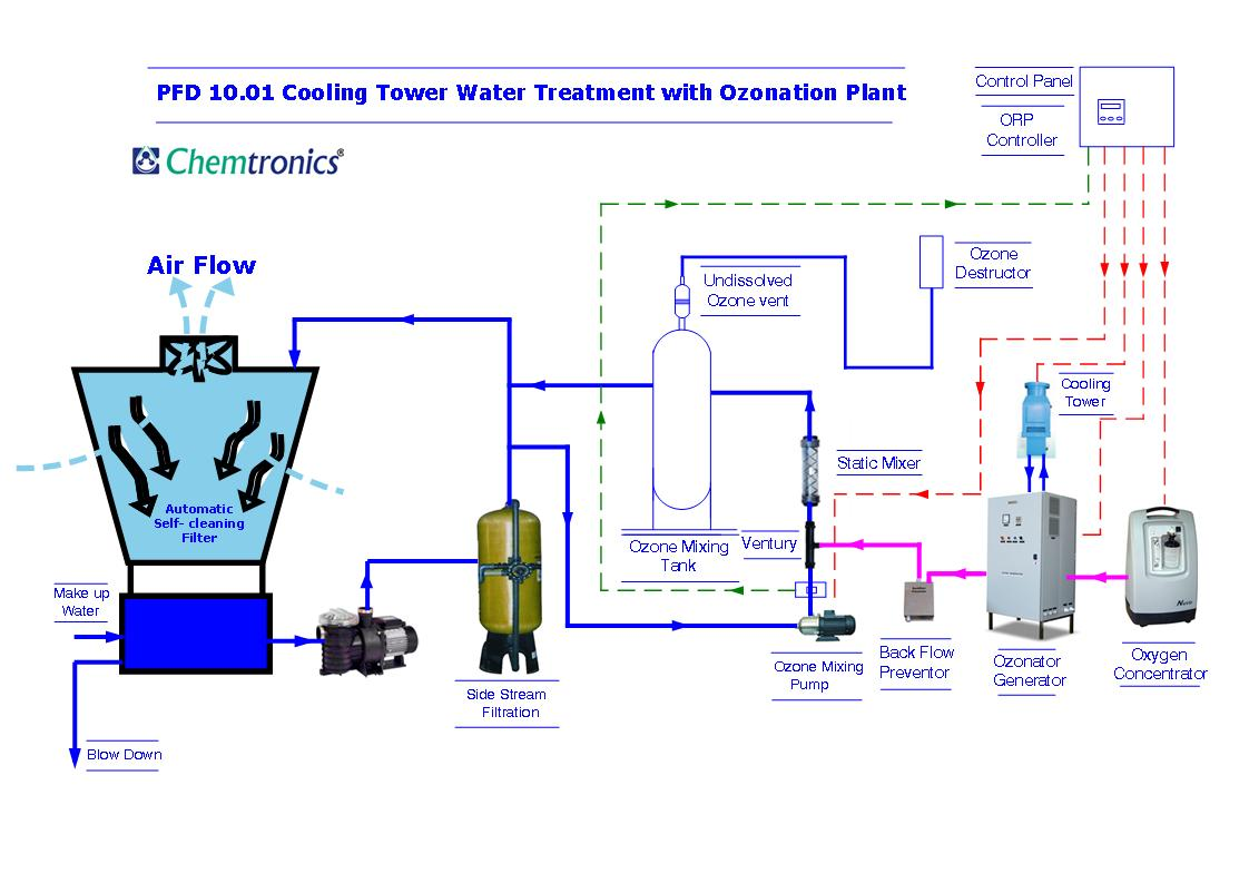 PFD 10.01 Cooling Tower water Treatment with Ozonation Plant