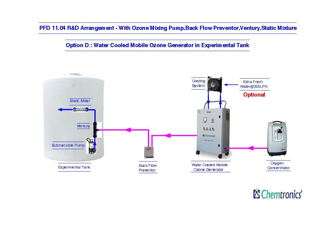Ozonation Process Flow Diagrams Diagram Pfd Mumbai Ozone Generator Circuit Water For Pool 1104 Option D Cooled Mobile In Experimental Tank