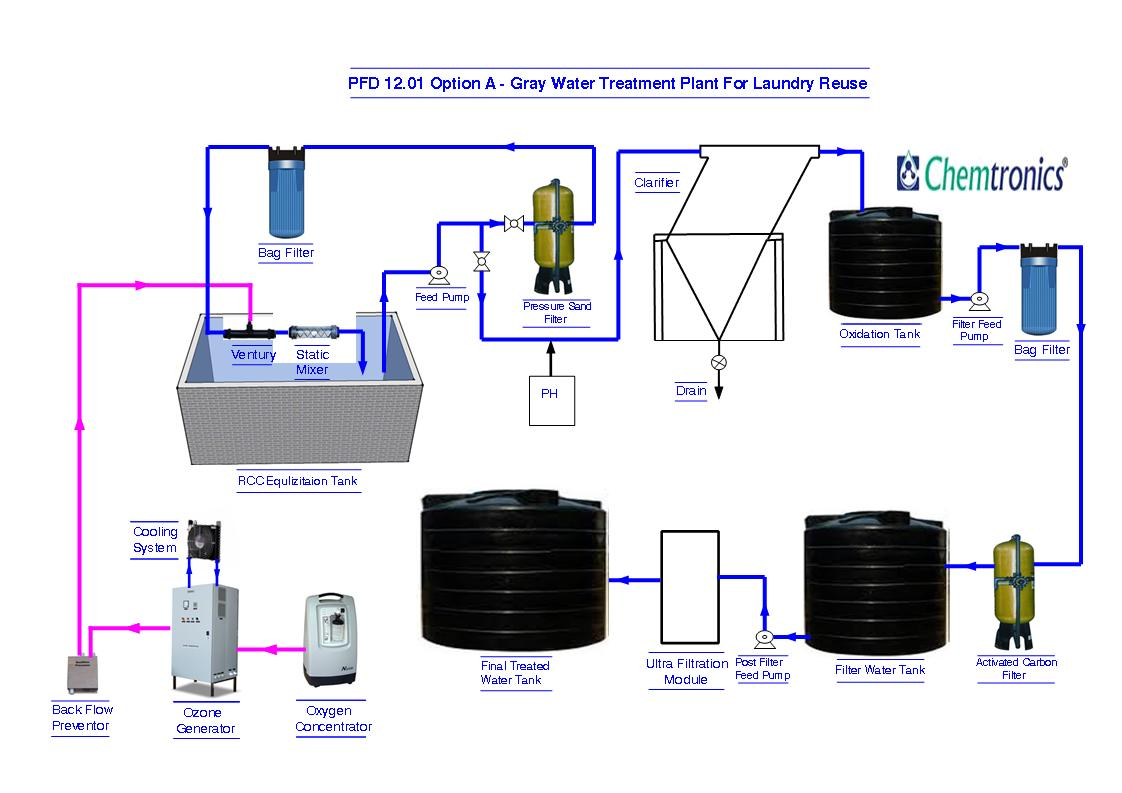 Raw water beverage package drinking water ozonation stp etp grey water treatment plant for recycle reuse pooptronica Choice Image