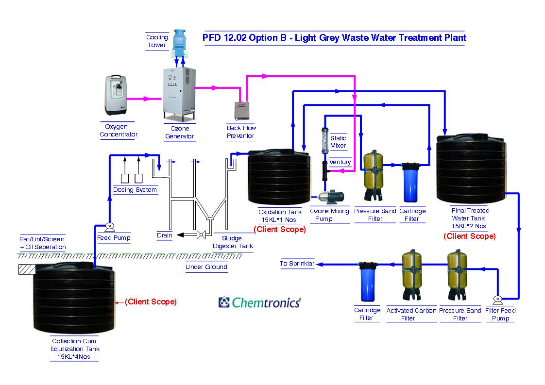Kitchen Waste Water Filtration Systems Appliances Tips And Process Flow Diagram Wwtp Pfd 12 02 Option B Light Grey Treatment Plant A