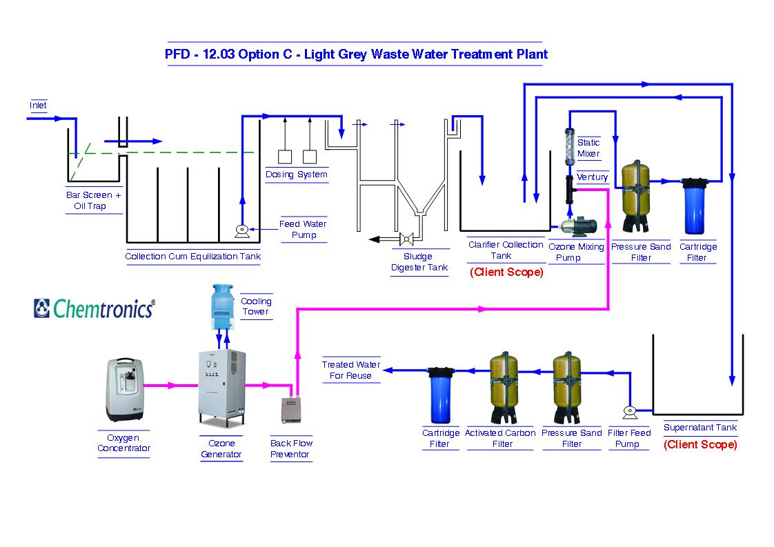 PFD 12.03 Option C Light Grey Waste Water Treatment Plant