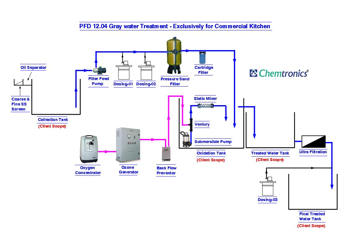Ozonation Process Flow Diagrams Process Flow Diagram Pfd