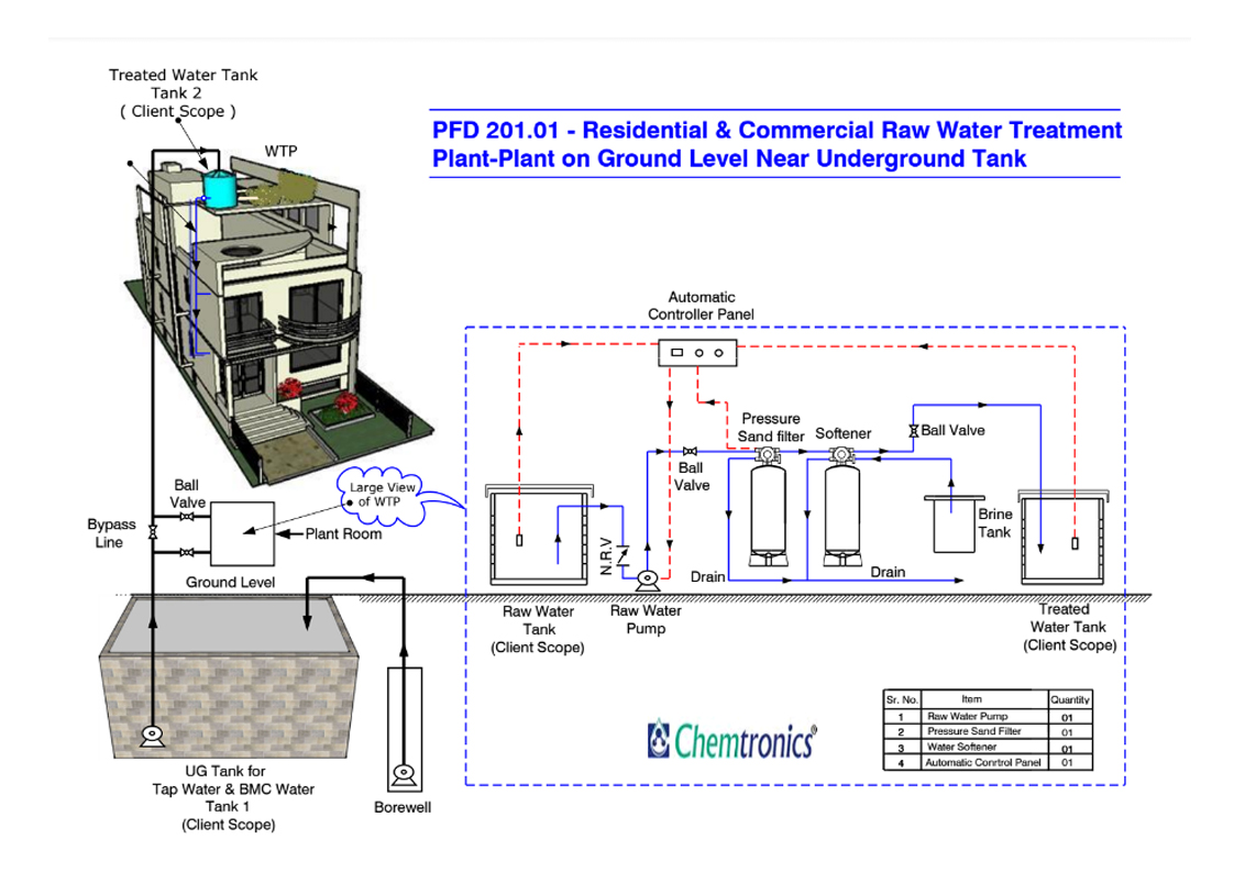 Chemtronics Process Flow Diagrams [PFD] - Water Treatment. PFD – 201 Water  treatment. PFD 201.01 Plant On Ground Level Near Underground Tank