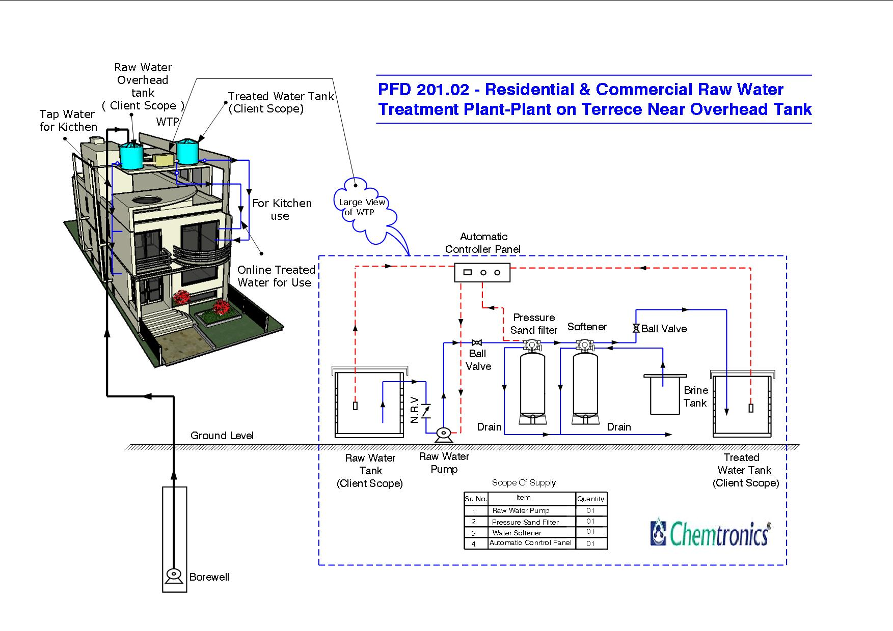 Residential raw water treatment plant mumbai india pfd 20102 plant terrace near overhead tank ccuart Choice Image