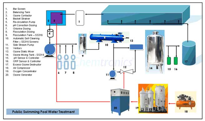 swimming pool service maintenance swimming pool ozone treatment waste water treatment plants mumbai india - Olympic Swimming Pool Diagram